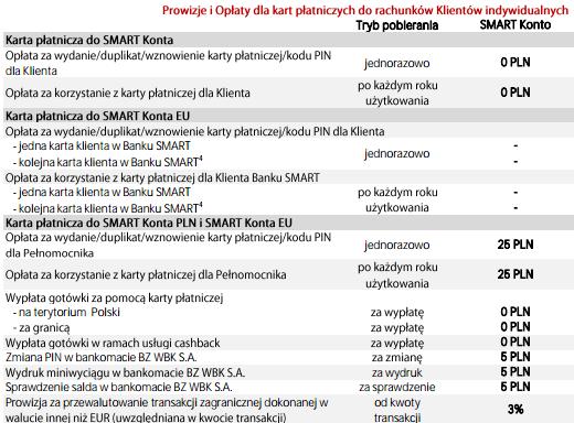 bank-smart-oplaty-karta