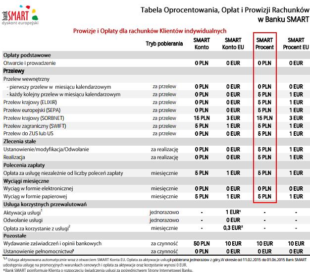 bank-smart-oplaty-smartprocent1a