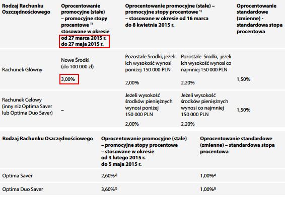 bgzoptima-procenty1