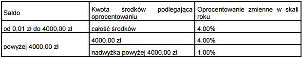 bzwbk-kgp201510-oprocentowanie