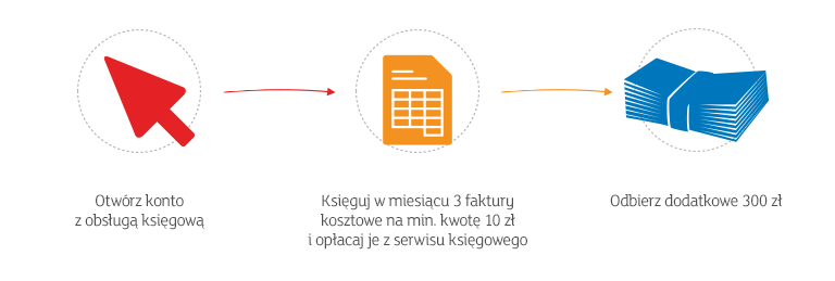 mbank-mbiznes-ksiegowosc-premia300pln-banner768x259px
