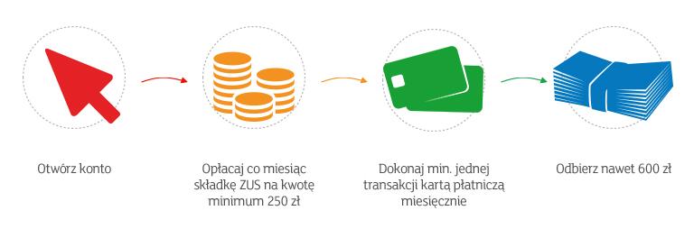 mbank-mbiznes-zus-premia600pln-banner768x264px