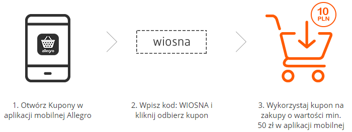 allegro-dwakuponyWIOSNE-kupon1